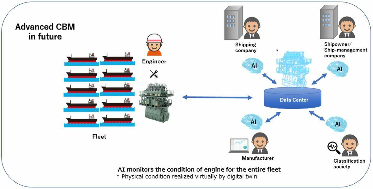 NYK's smart maintenance model for its advanced CBM strategy