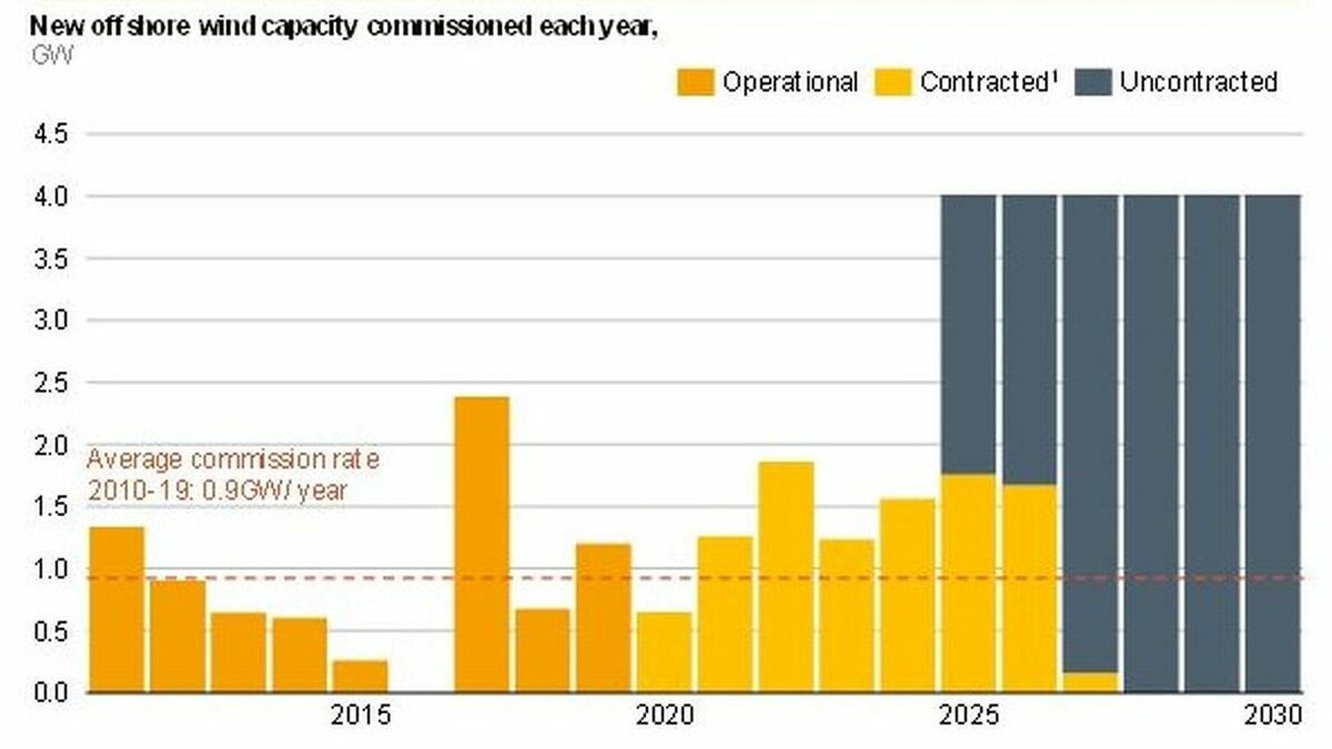 Meeting the 40-GW target will mean 4 GW being commissioned every year from 2025