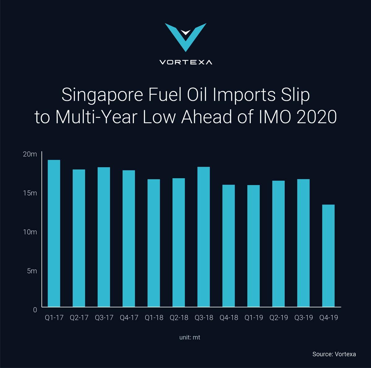 Shortly before the IMO 2020 transition there was a drawdown in Singapore's fuel oil stocks