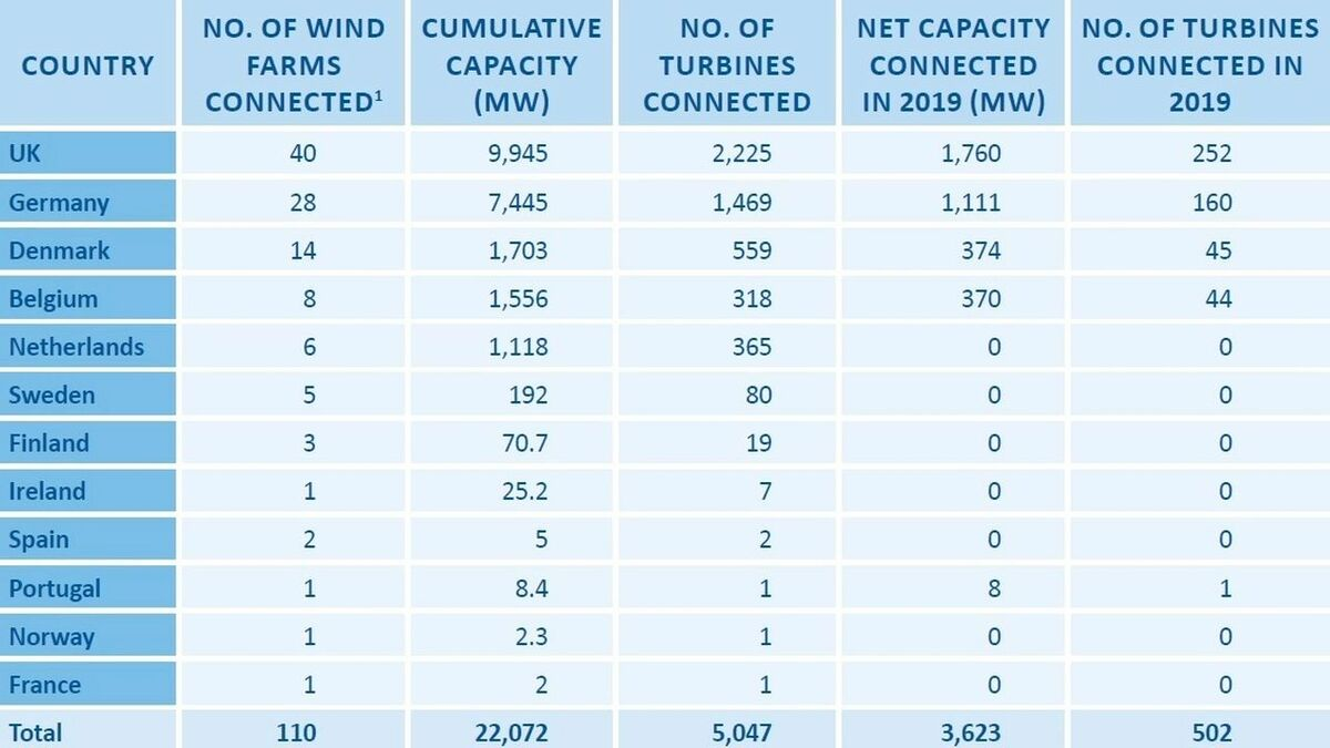 Offshore wind capacity installed in Europe in 2019