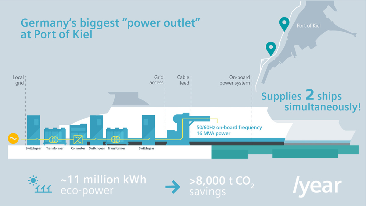 The shore power system will help the port support the climate objectives of Schleswig-Holstein