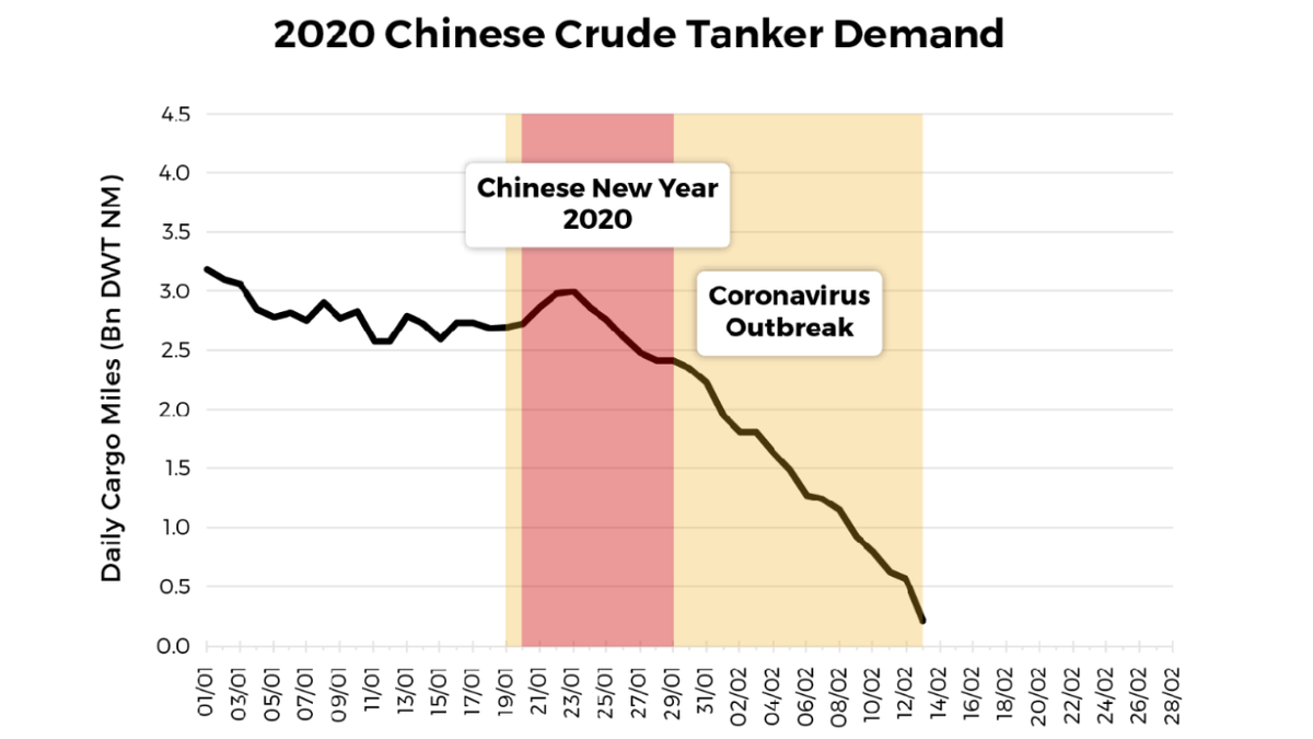 Coronavirus update: Chinese crude oil demand estimates shrinking fast