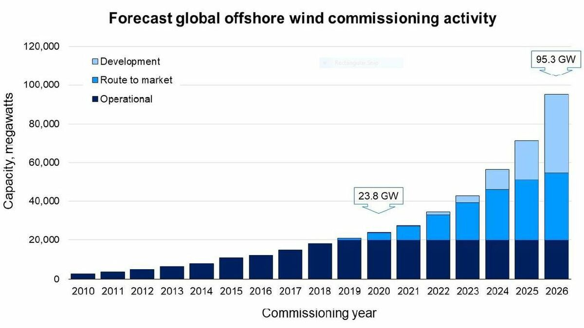 RCG's offshore wind global commissioning activity and forecast