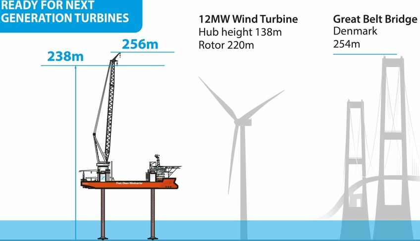 The crane ordered by Fred Olsen Windcarrier is intended for next-generartion turbines