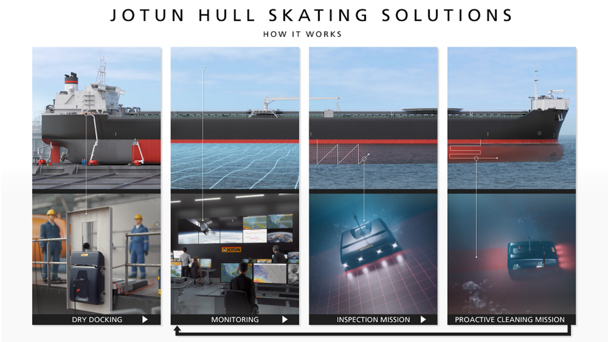 How the Jotun Hull Skating Solution works