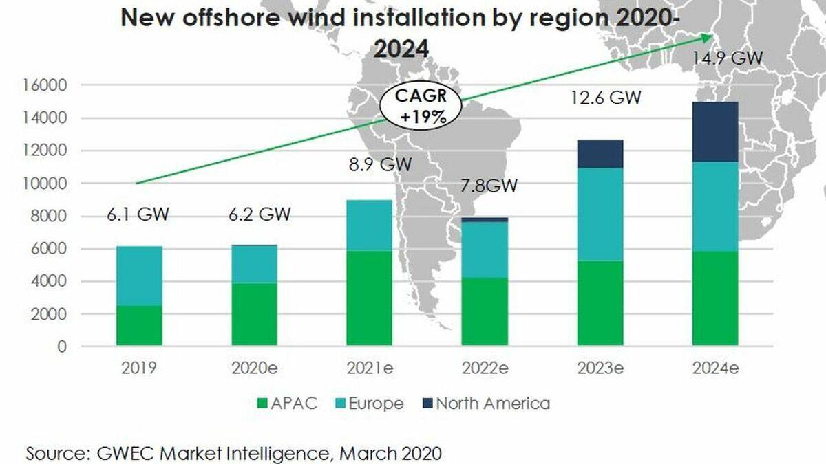Analysis by GWEC suggests that installation rates for offshore wind are set to soar