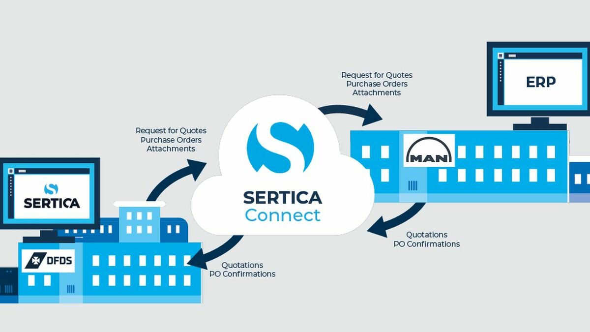 Sertica Connect integrates RFQ and PO information between DFDS and MAN