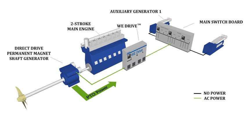 PM shaft generator solution cuts fuel consumption for VLECs