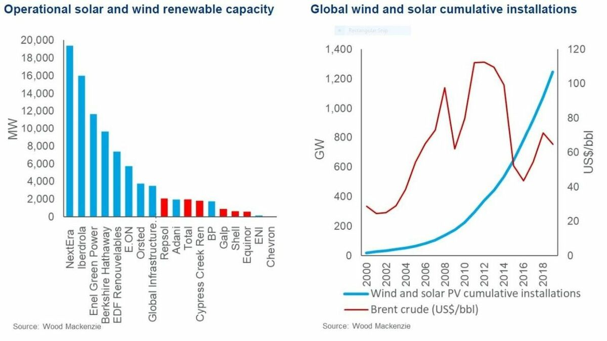Wood Mackenzie's analysis of renewables capacity and installation