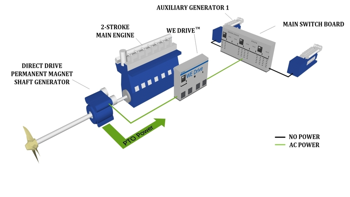 WE Tech's drive and generator will be installed at HSHI Shipyard (credit: WE Tech)