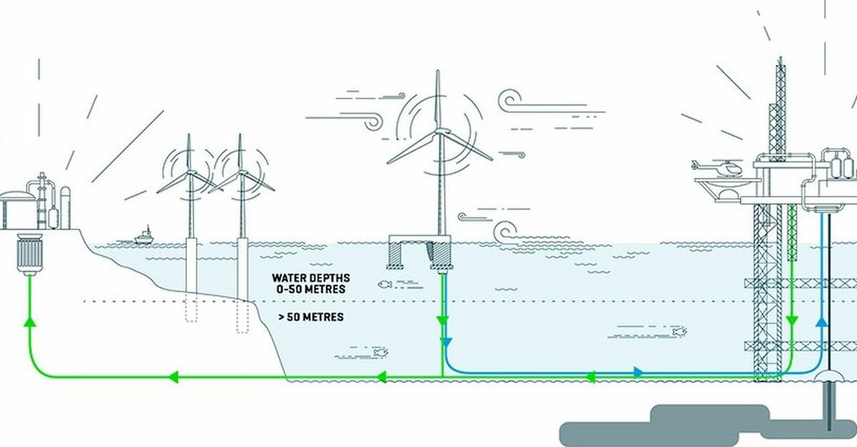 In the graphic shown here, the blue line represents electrical power and the green line 0-15% hydrogen mixed into the existing natural gas supply
