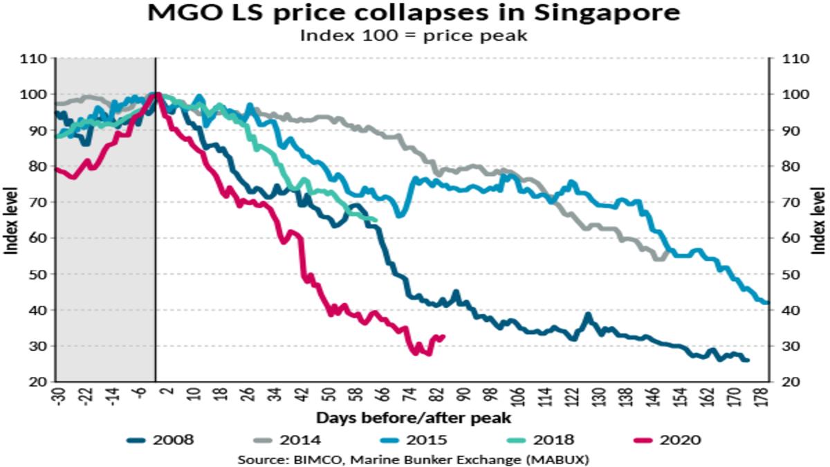 MGO LS price collapse (Image: BIMCO)