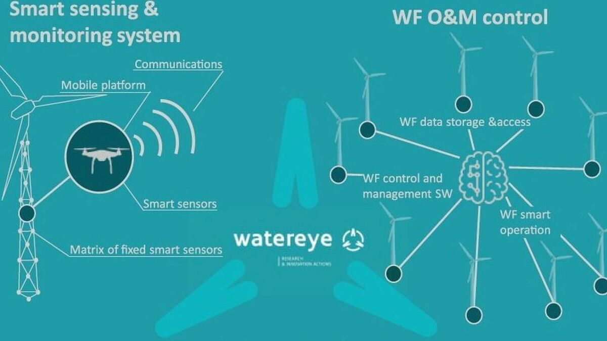Schematic showing how the technology developed in Watereye will work