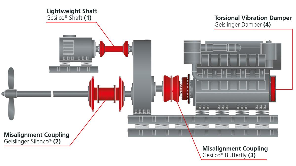 An example of a powertrain in a mega yacht.jpg