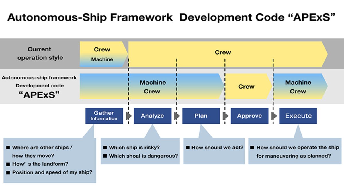 The APExS framework has received an AiP (Image: NYK Line)