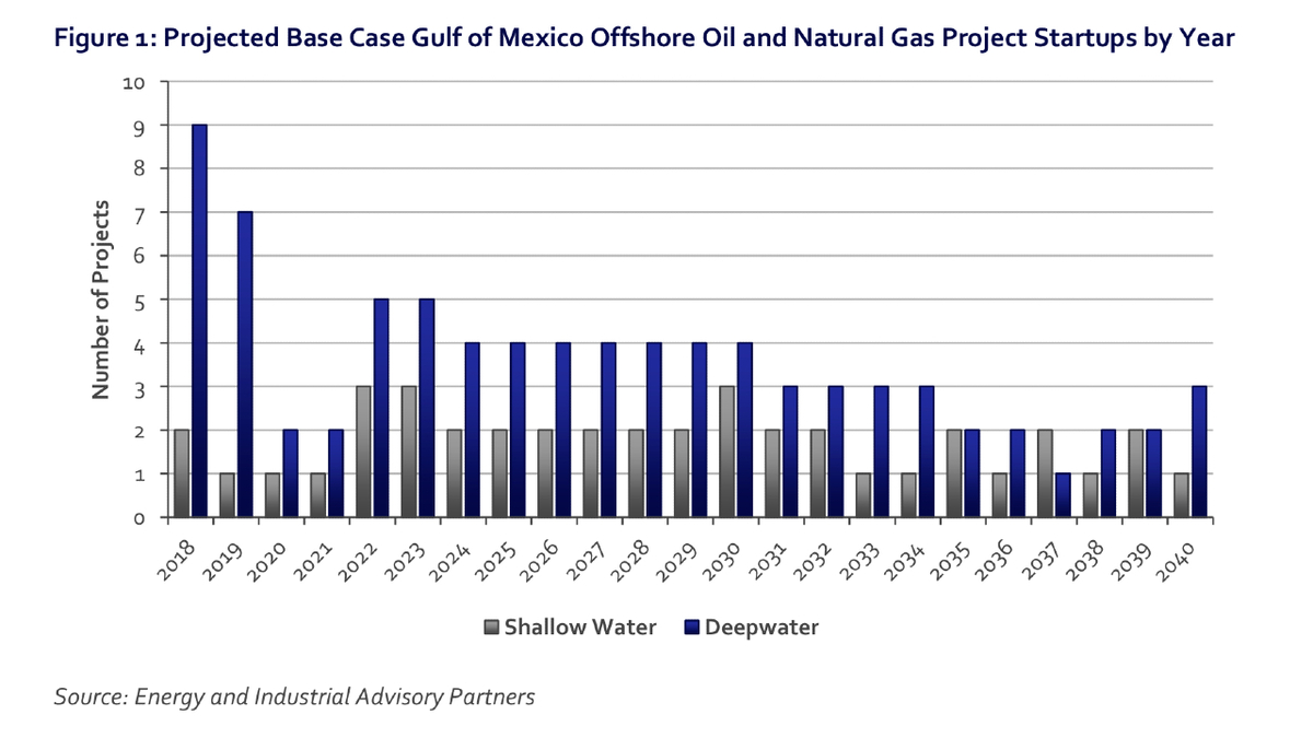 With current offshore oil and gas policies in place, spending on projects would average US$30Bn from 2020 to 2040