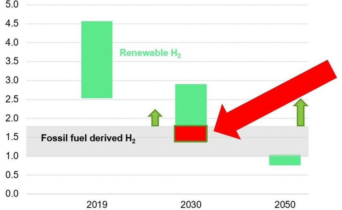 Cost competitiveness of green hydrogen (figures in US$/kg)