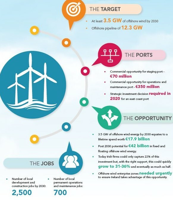 Carbon Trust analysis of Ireland's potential offshore wind supply chain