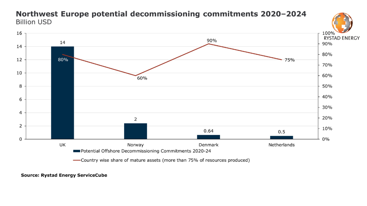The UK will account for nearly 80% of the expenditure in Northwest European decommissioning work over the next five years