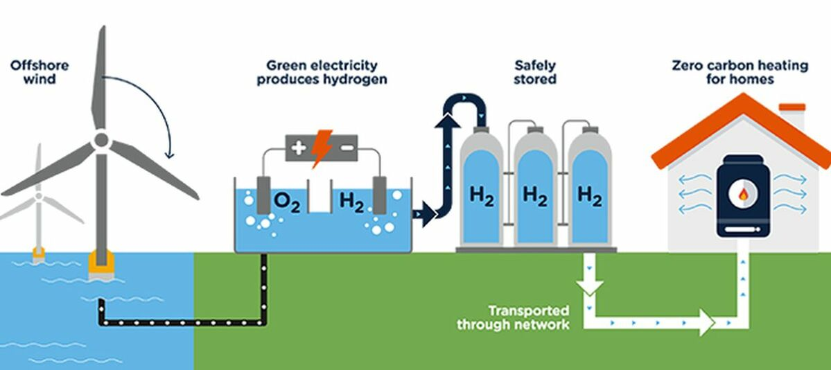 SGN's plan would see offshore wind power produce green hydrogen for zero carbon home heating