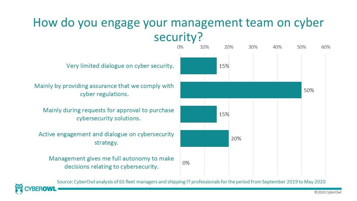 This is why cyber security in shipping is still commonly treated as a compliance problem - it is being presented as one