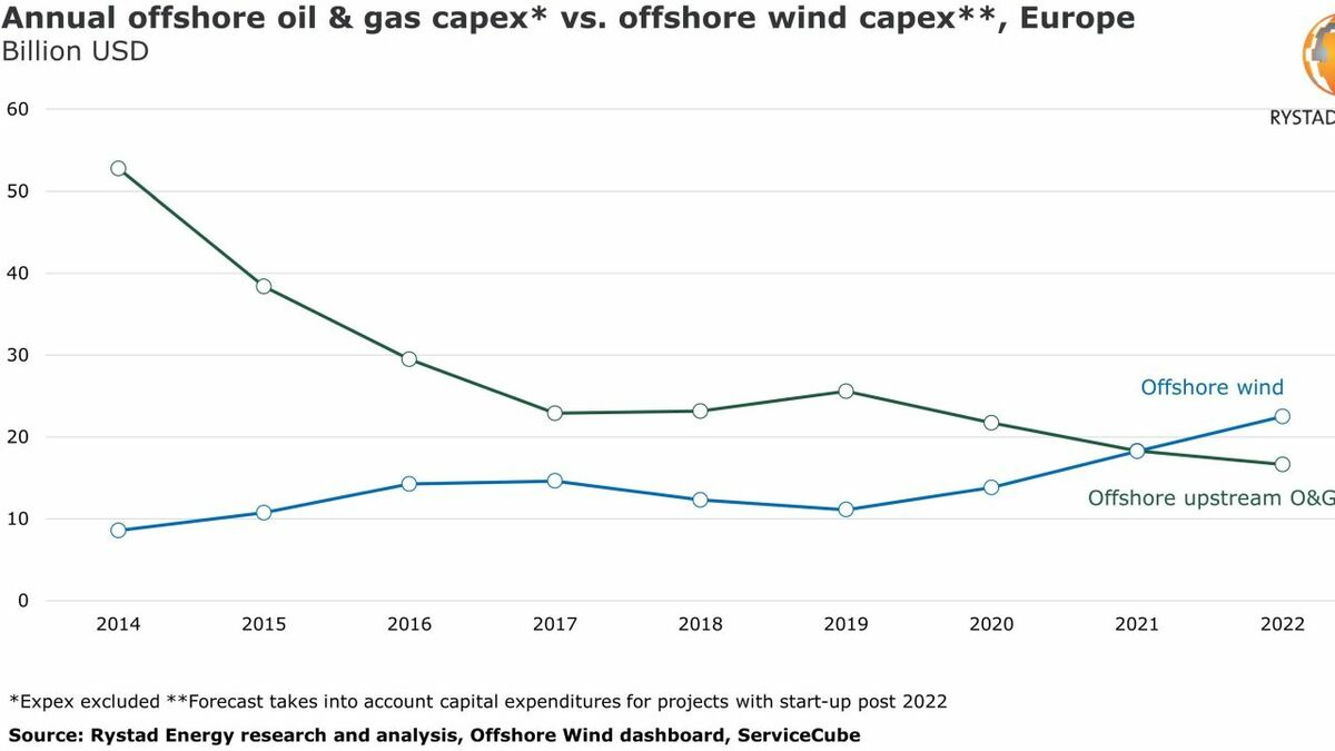 Analysis by Rystad Energy demonstrates that expenditure on offshore wind is overtaking spending on upstream oil and gas