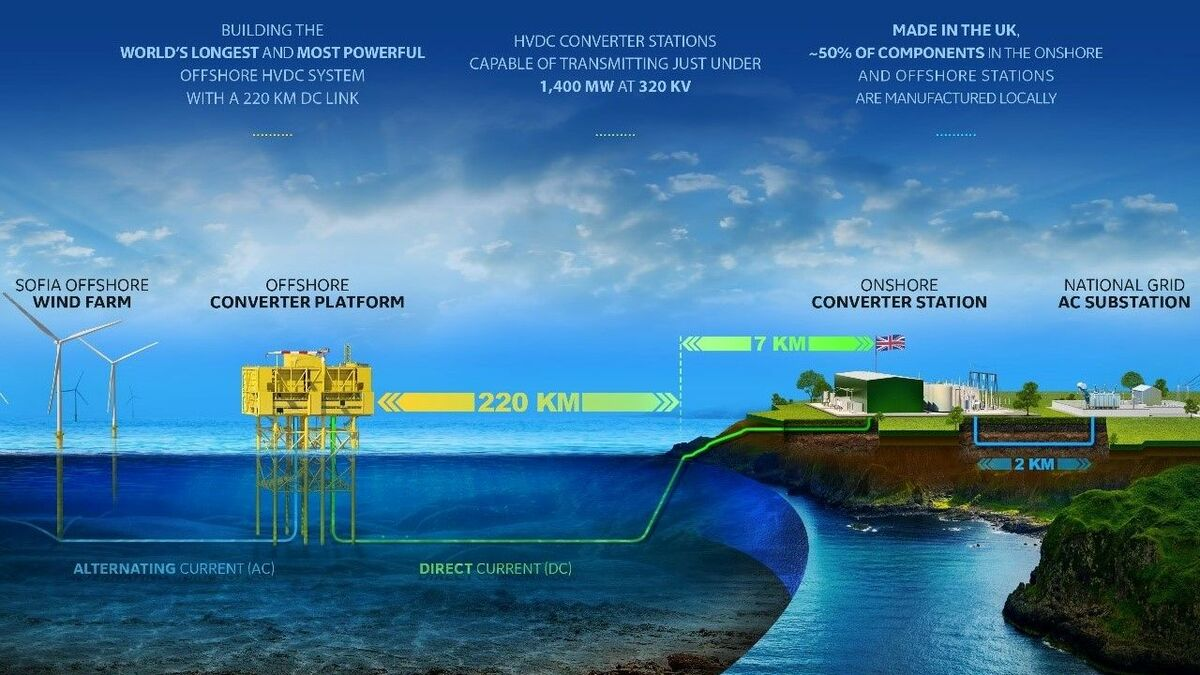 The Sofia offshore converter station will be one of the most powerful ever fabricated and one of the most remote