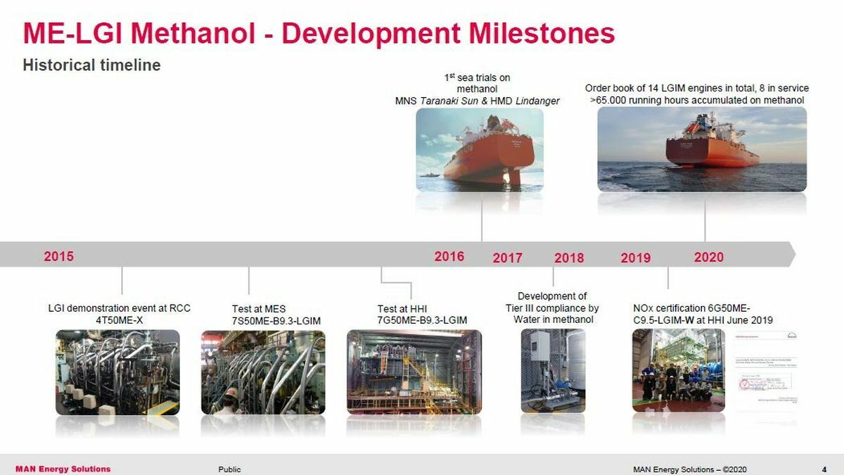 A historical timeline charting MAN's use of methanol