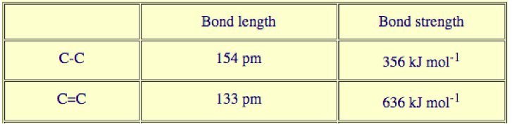 Bond lengths and strengths between singular and double