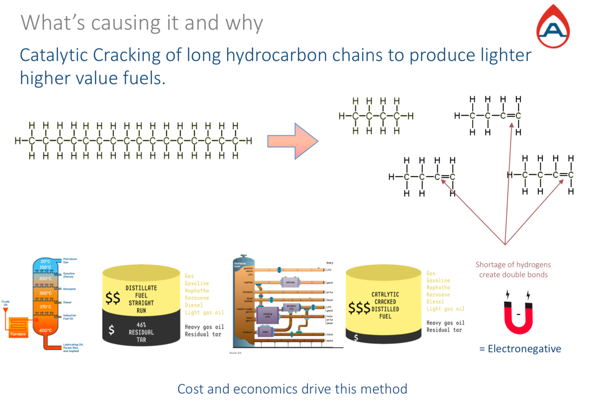 Hydrocarbon chains are fractioned into many smaller chains