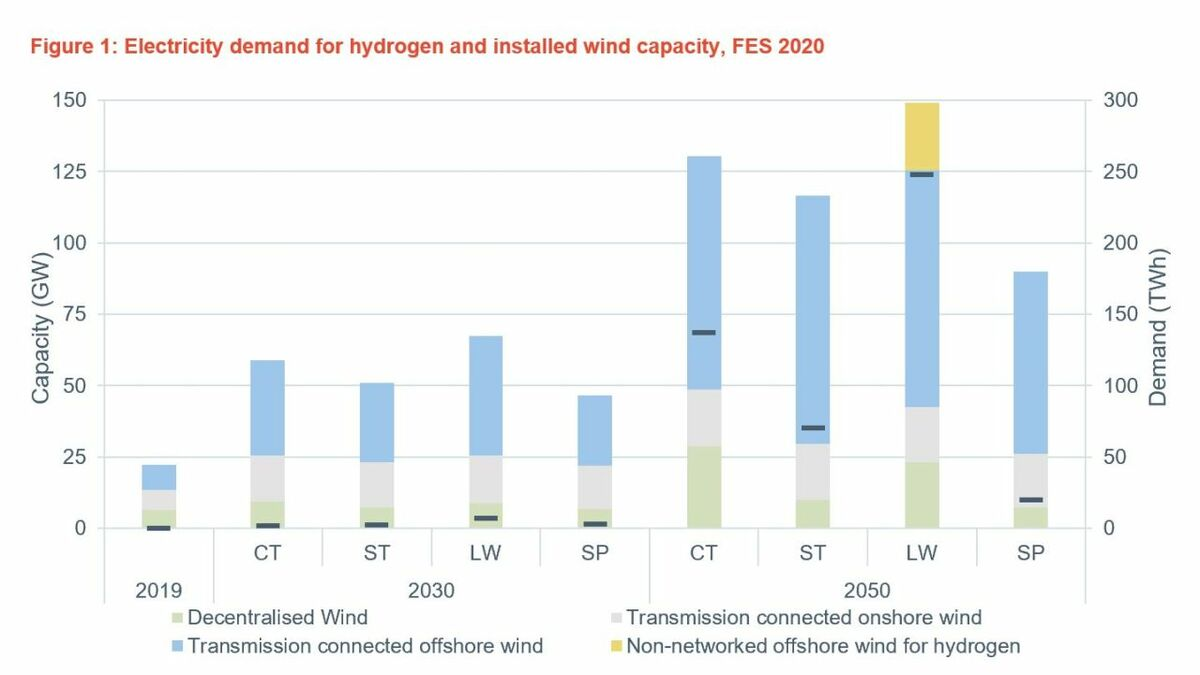 Green hydrogen could further boost UK offshore wind deployment