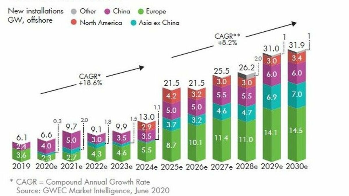 Global offshore wind growth to 2030