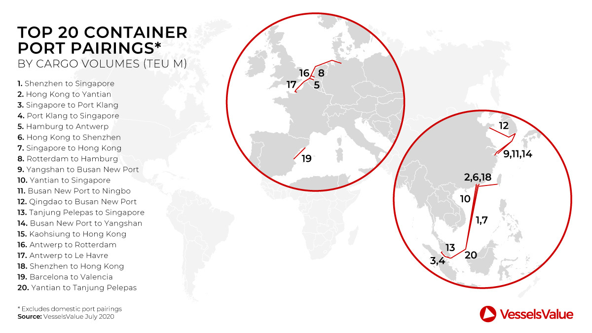 Asia and Europe dominate the 20 container port pairings ranking (source: VesselsValue)