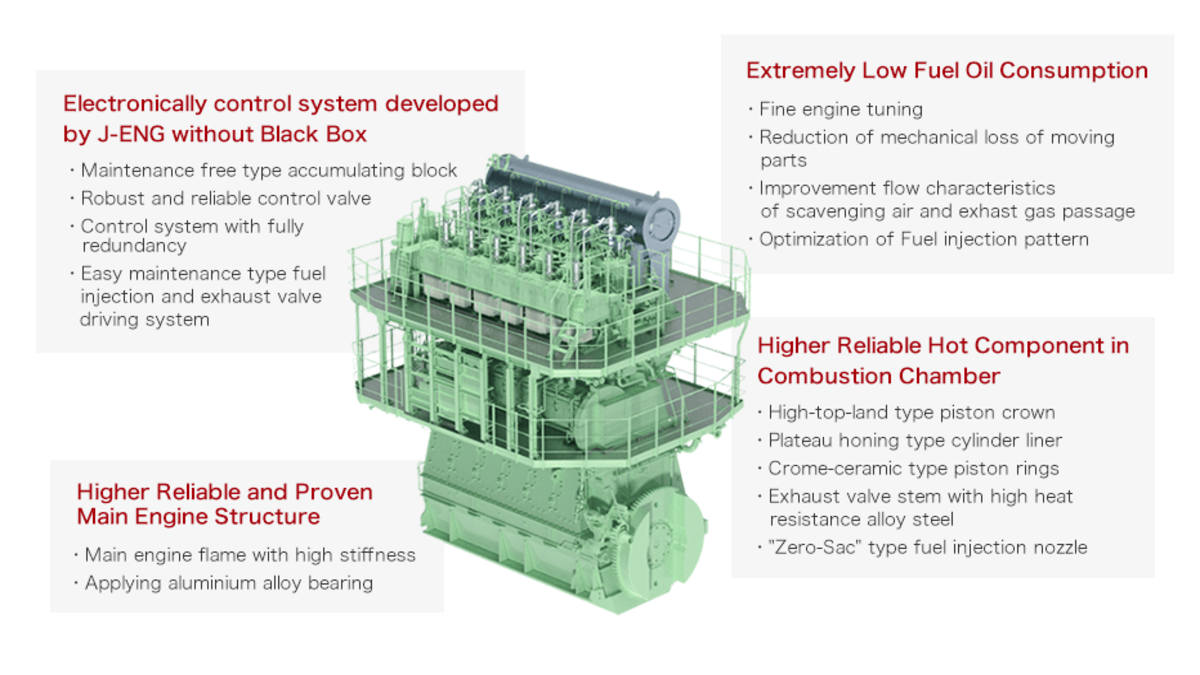 The UEC42LSH engine has been developed with the optimised rating field for handysize bulk carriers and small to medium-sized chemical tankers (Image: J-ENG)