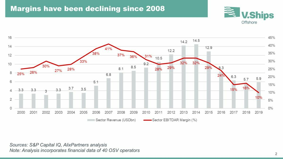 OSV owners' margins are less than one-quarter of what they were 13 years ago