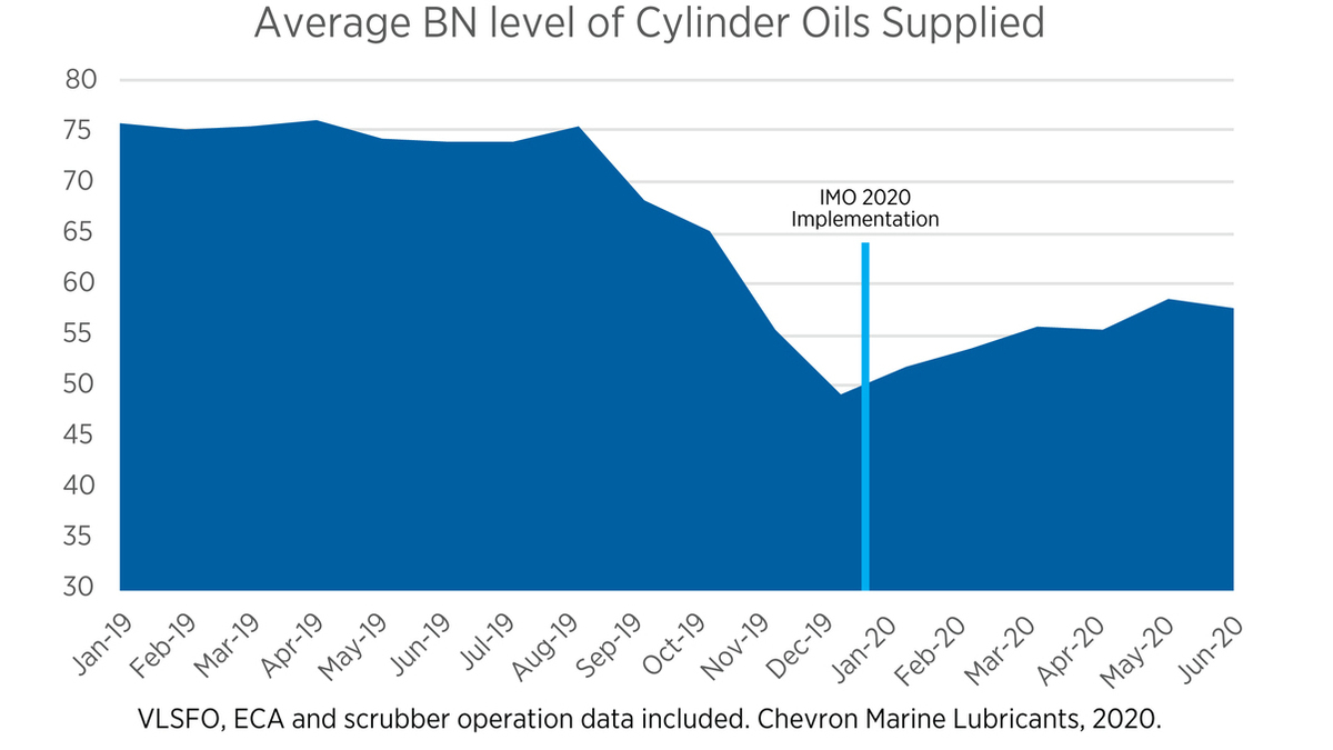 Chart illustrating average BN level of cylinder oils supplied (Image: Chevron Marine Lubricants)