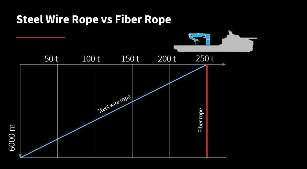 Fibre rope performance versus steel wire