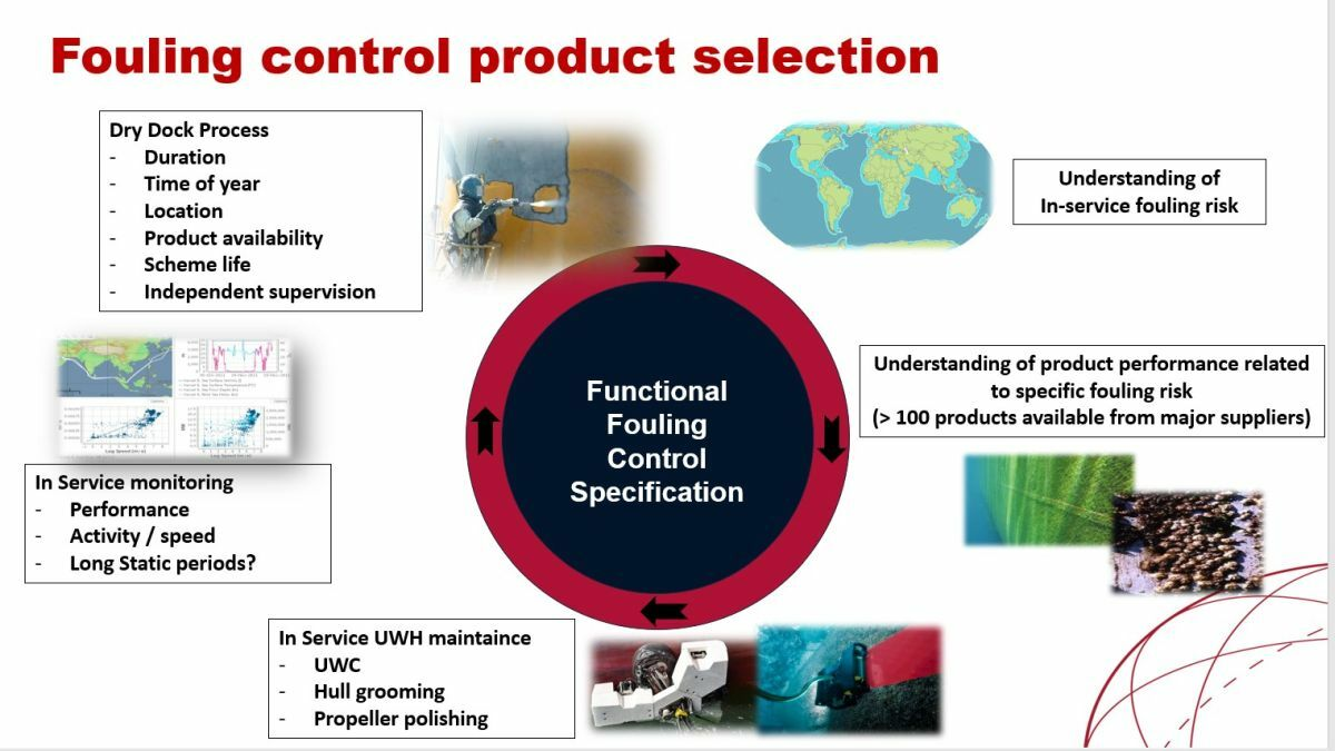 Fouling control product selection (Source: Safinah)