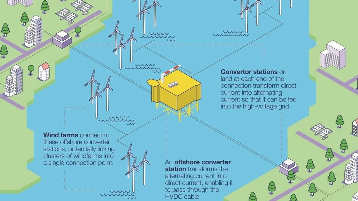 By connecting into both countries' generating capacity, the interconnector will enable spare transmission capacity to be traded
