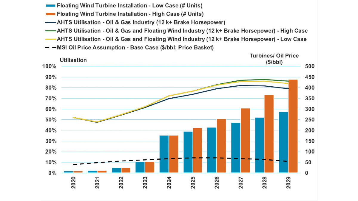 Figure 2 - AHTS long-term utilisation forecast Source: MSI