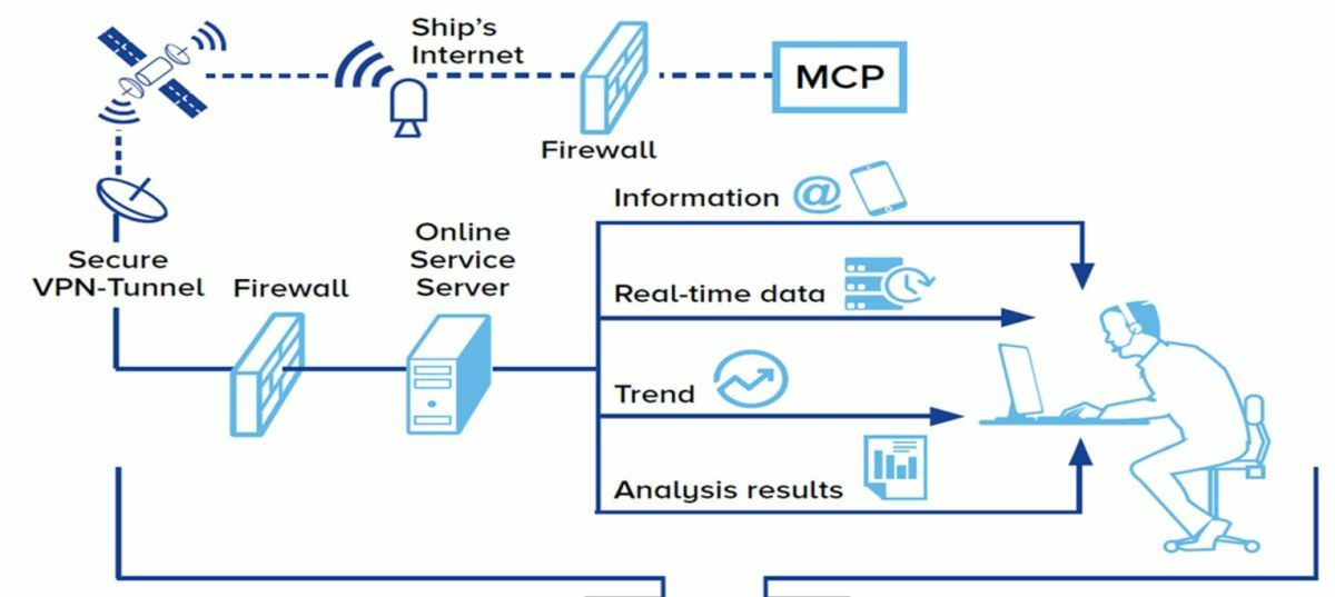 Processes between ship data collection to shore-based analysis (source: NYK)