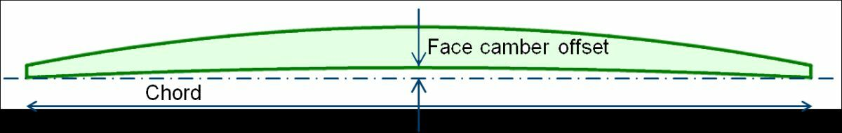 Figure 2 – If thrust loading is pushed to the point of excessive cavitation, one design response can be to modify its pressure distribution by adding camber to the entire section (Source: HydroComp)