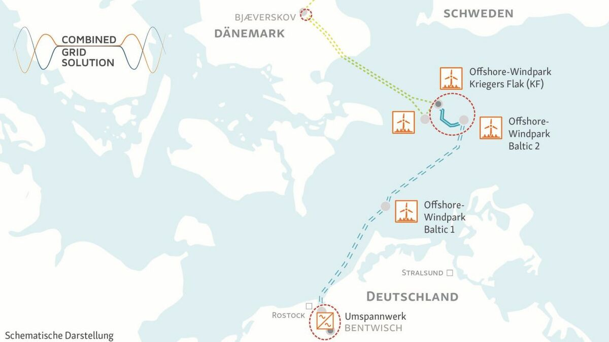 The CGS uses the grid connections for the Baltic 1 and Baltic 2 offshore windfarms in Germany and Kriegers Flak windfarm in Denmark