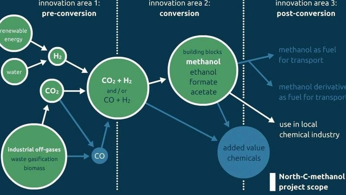 North C Methanol schematic.jpg