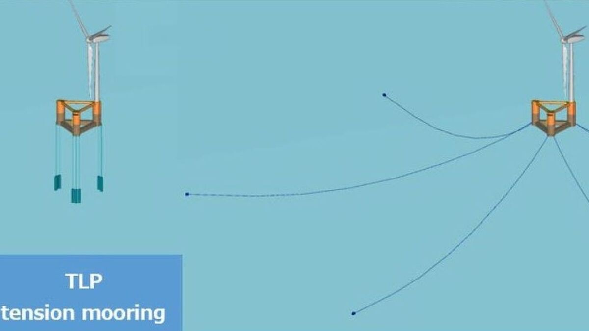 Compared to catenary moorings, the seabed area occupied by mooring lines from a TLP is significantly reduced, and the potential impact on fisheries and shipping operations minimised