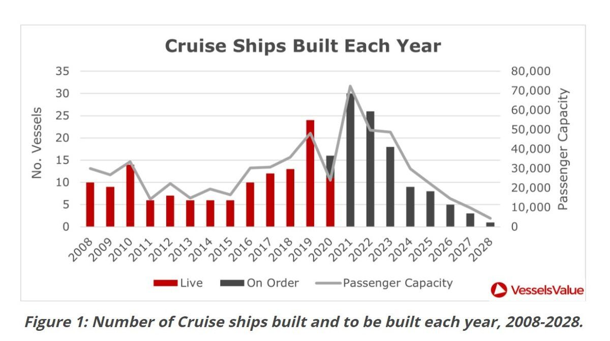 Cruise ship deliveries peaked in 2019 (source: VesselsValue)