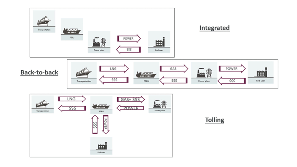 Contract structuring can take the form of integrated, back-to-back and tolling models (source: WFW)