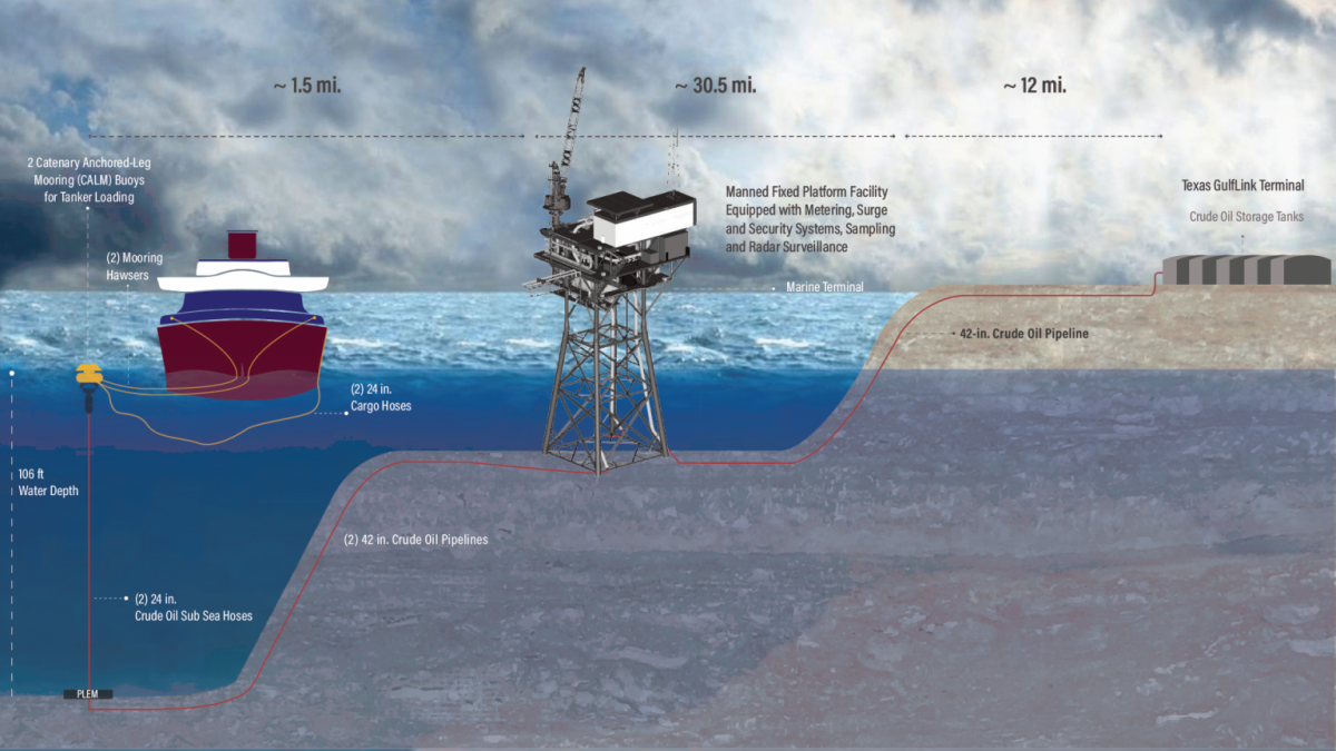 Onshore and offshore components of Texas GulfLink development - not to scale (Image: Sentinel)