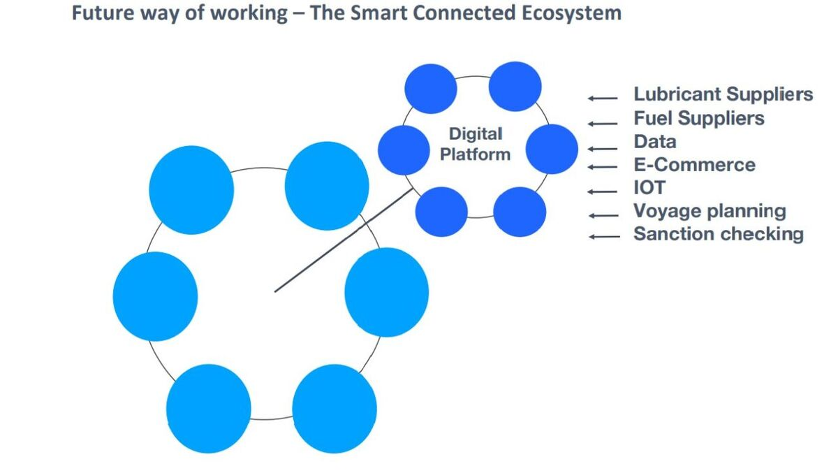 Diagram of Bulugos proposed smart and connected ecosystem