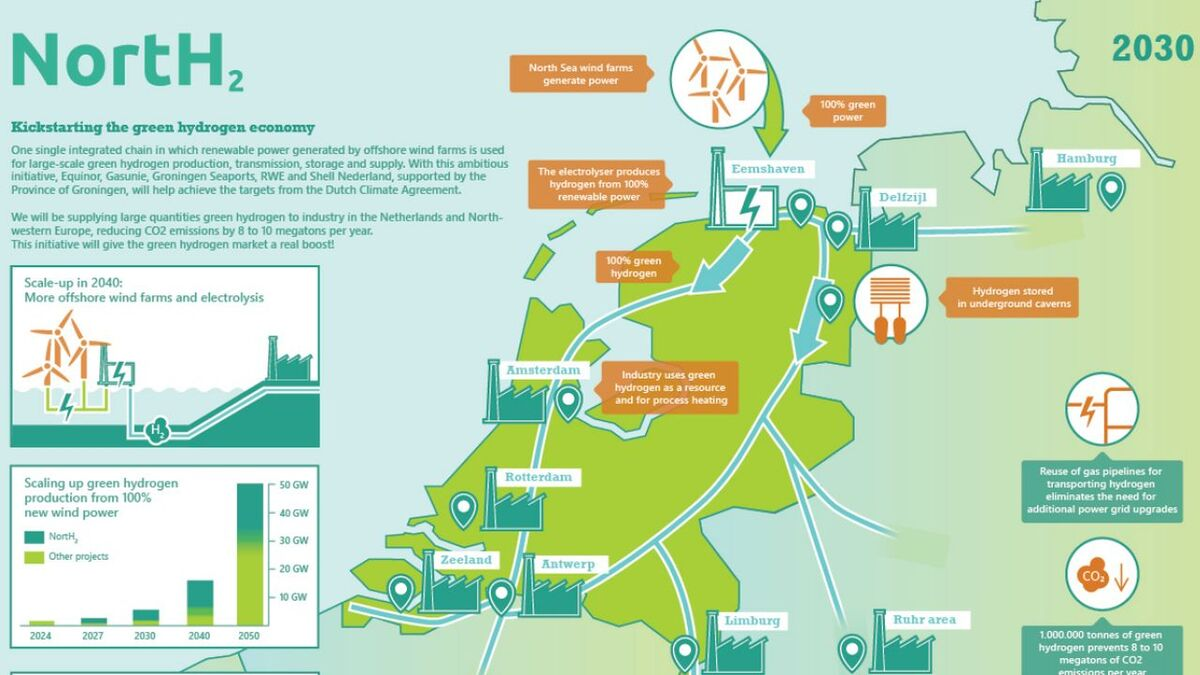 The NortH2 project envisages an integrated supply chain for green hydrogen starting with offshore wind